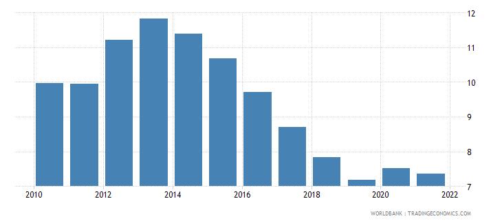 euro area unemployment male percent of male labor force national estimate wb data