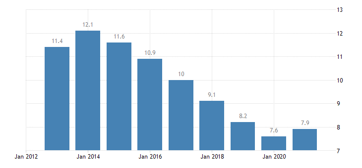 euro area unemployment rate eurostat data