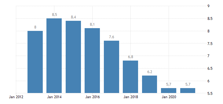 euro area unemployment rate from 55 to 64 years eurostat data