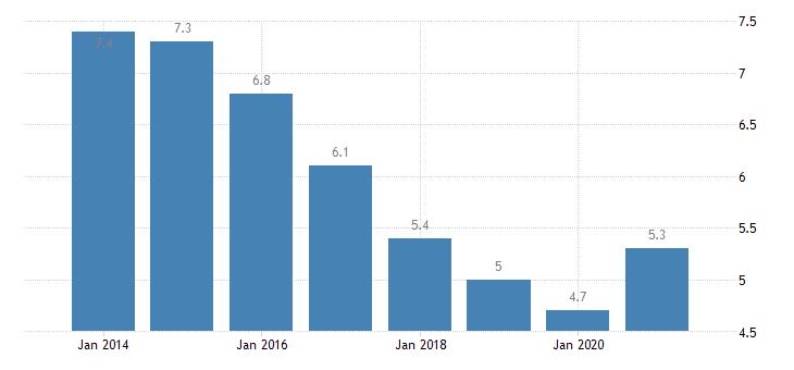 euro area unemployment rate tertiary education levels 5 8 eurostat data