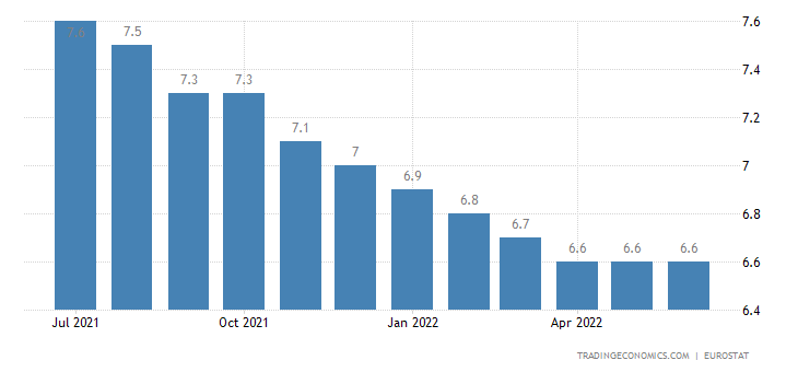 Euro Area Unemployment Rate