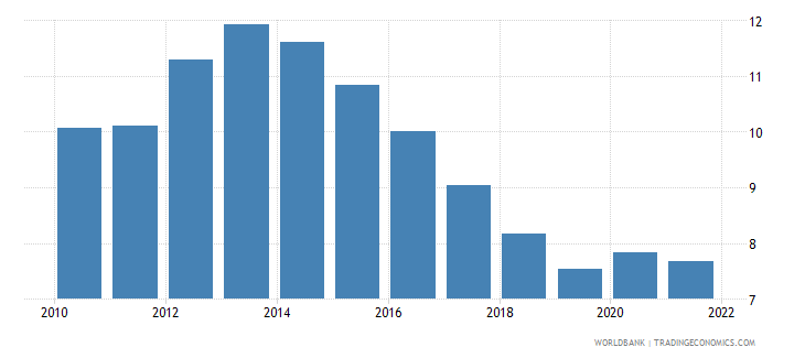 euro area unemployment total percent of total labor force national estimate wb data