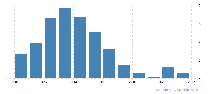 euro area unemployment with advanced education male wb data