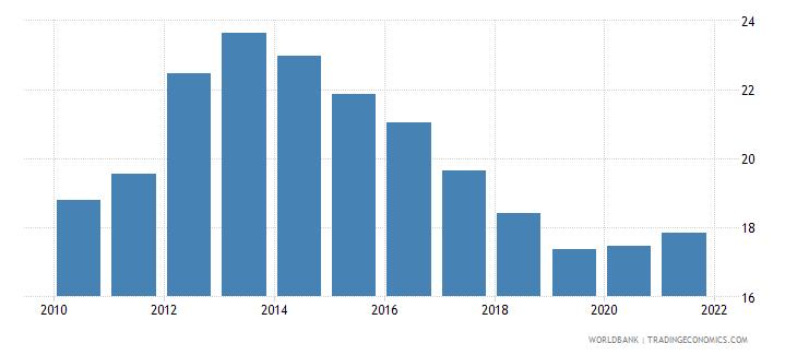 euro area unemployment with basic education female wb data