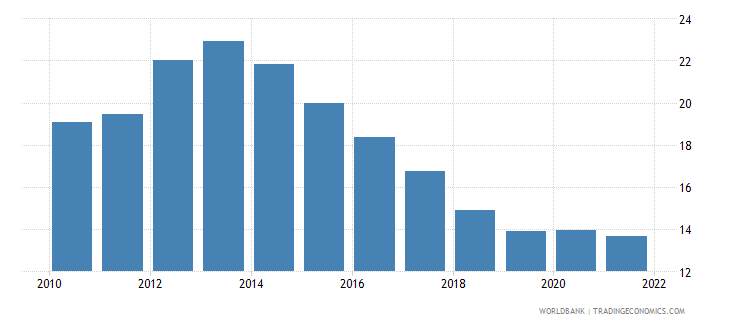 euro area unemployment with basic education male wb data