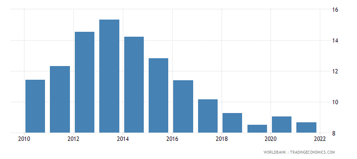 euro area unemployment with intermediate education male wb data
