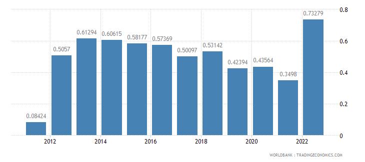 euro area urban population growth annual percent wb data