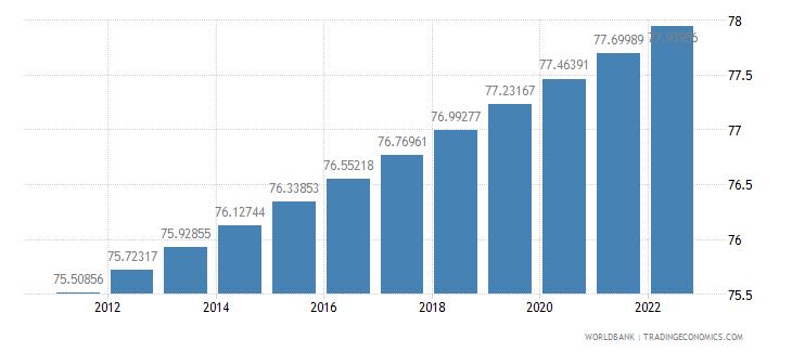 euro area urban population percent of total wb data