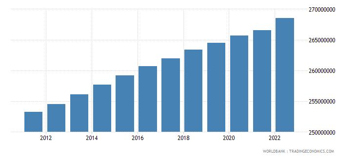 euro area urban population wb data