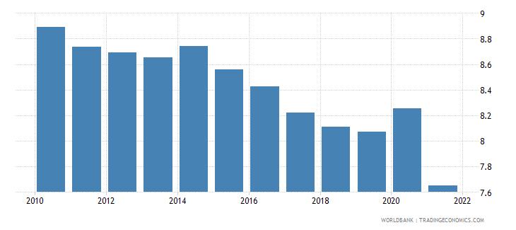 euro area vulnerable employment female percent of female employment wb data