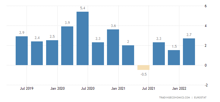 Euro Area Wage Growth