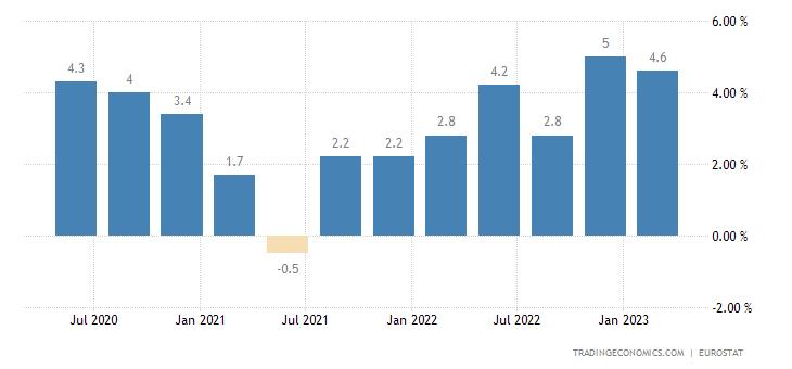 Euro Area Wage Growth