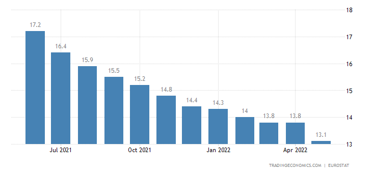 Euro Area Youth Unemployment Rate