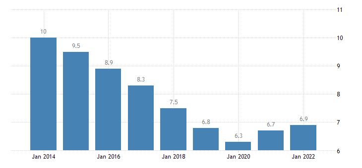 euro area youth unemployment ratio 15 24 eurostat data