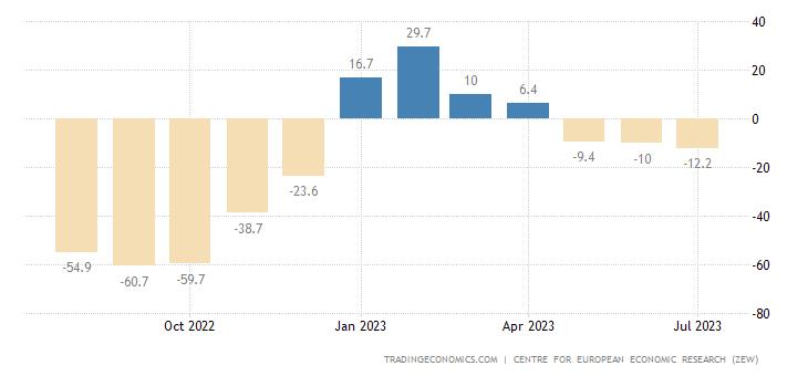 Euro Area Zew Economic Sentiment Index