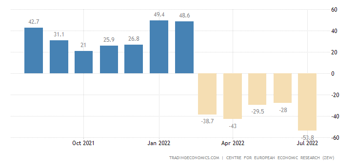 Euro Area Zew Economic Sentiment Index