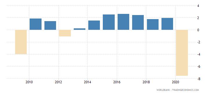 european union adjusted net national income per capita annual percent growth wb data