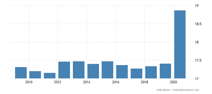european union adjusted savings consumption of fixed capital percent of gni wb data