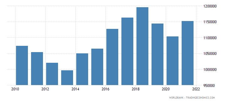 european union aquaculture production metric tons wb data
