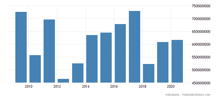 european union arms exports sipri trend indicator values wb data