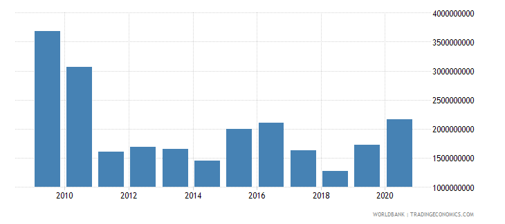 european union arms imports sipri trend indicator values wb data