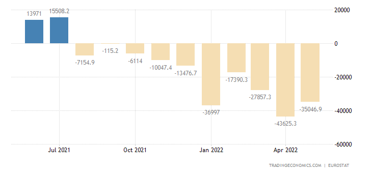 European Union Balance of Trade