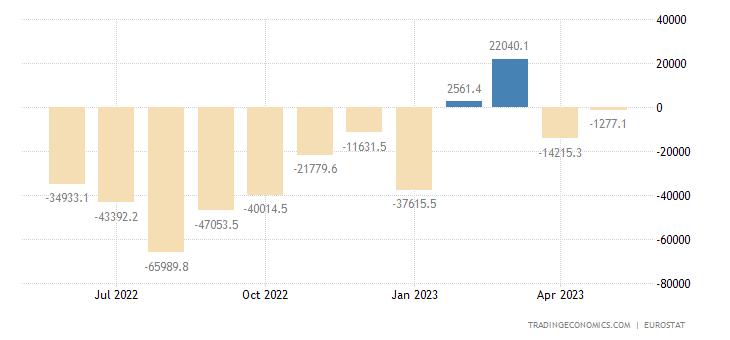 European Union Balance of Trade