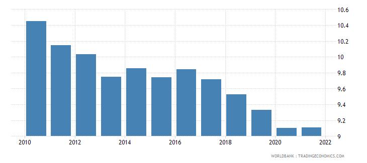 european union birth rate crude per 1000 people wb data
