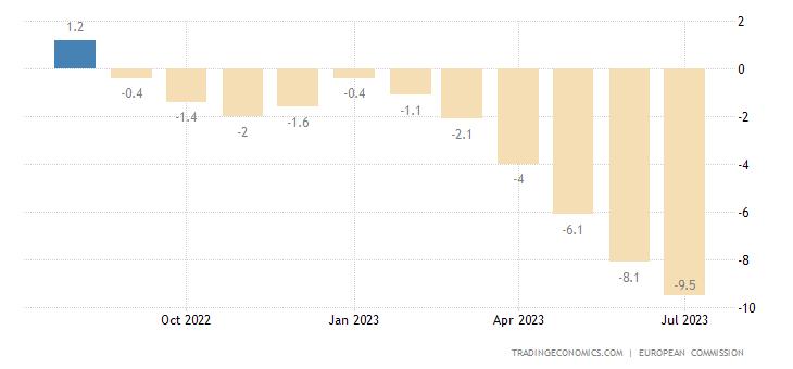 European Union Industry Confidence