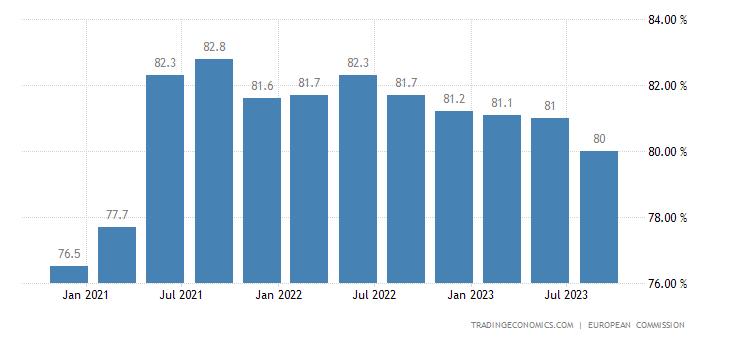 European Union Capacity Utilization