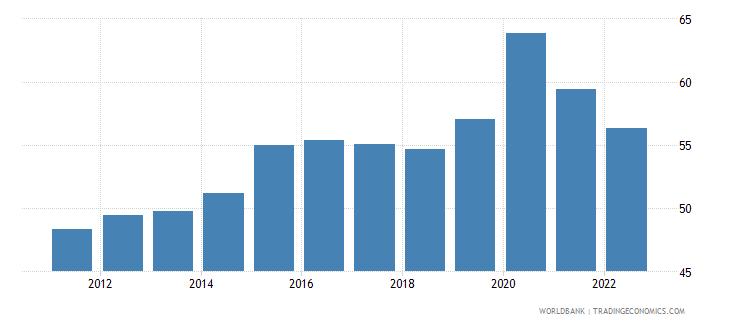 european union communications computer etc percent of service imports bop wb data