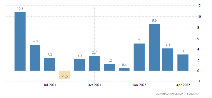 European Union Construction Output