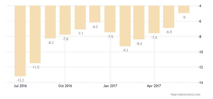 European Union Consumer Confidence Economic Expectations