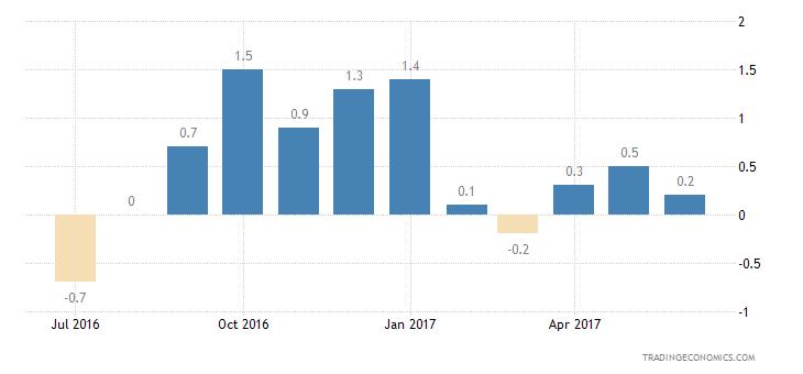 European Union Consumer Confidence Financial Expectations