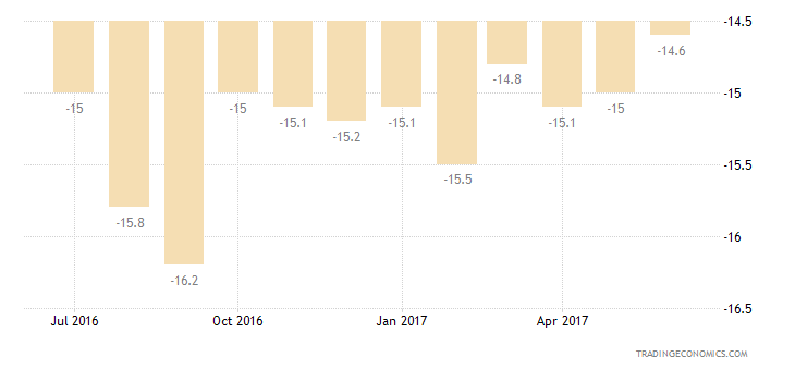 European Union Consumer Confidence Major Purchases Expectations