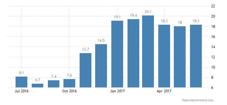 European Union Consumer Confidence Price Trends