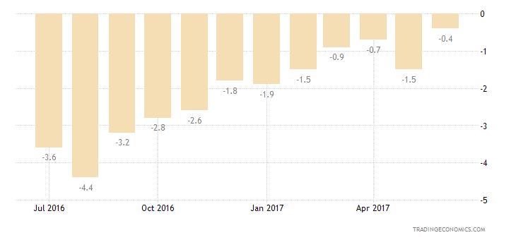European Union Consumer Confidence Savings Expectations