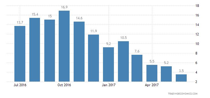 European Union Consumer Confidence Unemployment Expectations