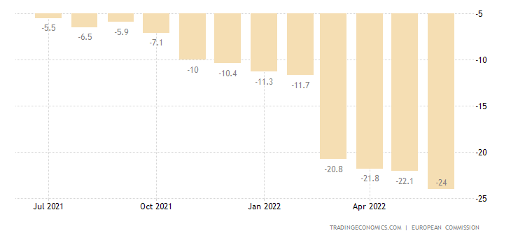 European Union Consumer Confidence