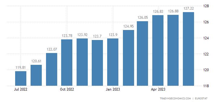 European Union Consumer Price Index (cpi)