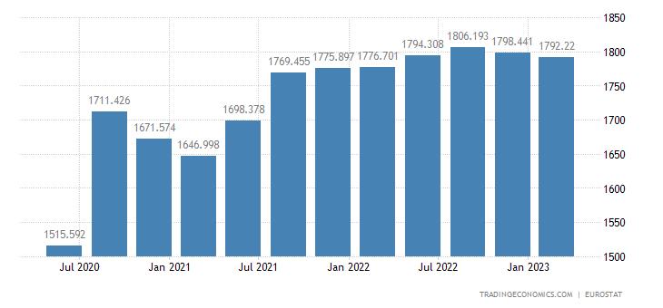 European Union Consumer Spending