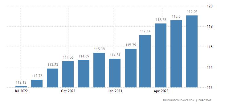 European Union Core Consumer Prices