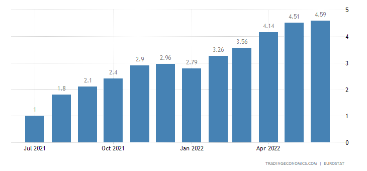 European Union Core Inflation Rate