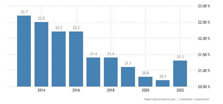 European Union Corporate Tax Rate