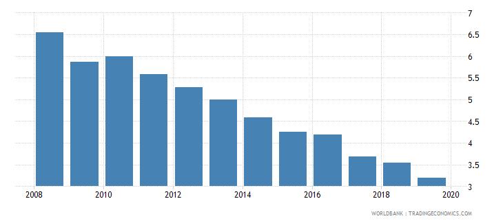 european union cost of business start up procedures male percent of gni per capita wb data