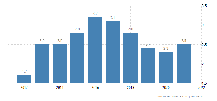 European Union Current Account to GDP