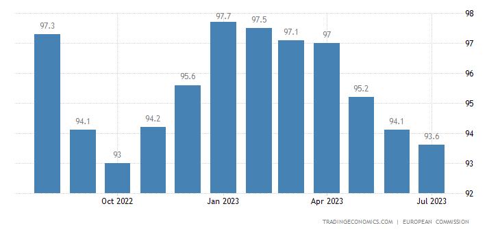 European Union Economic Sentiment Indicator
