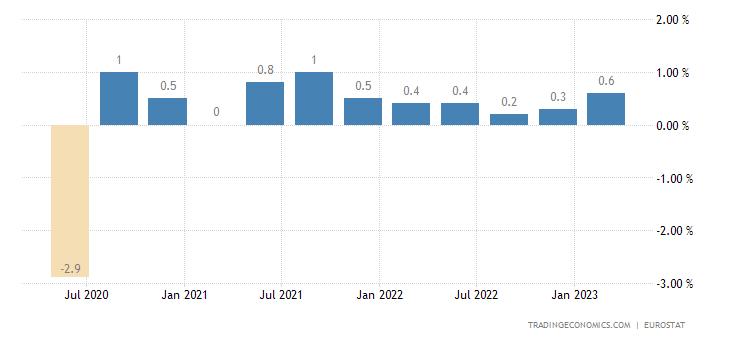 European Union Employment Change