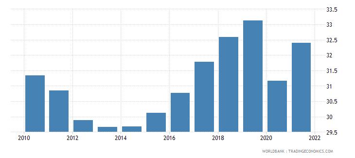 european union employment to population ratio ages 15 24 total percent national estimate wb data