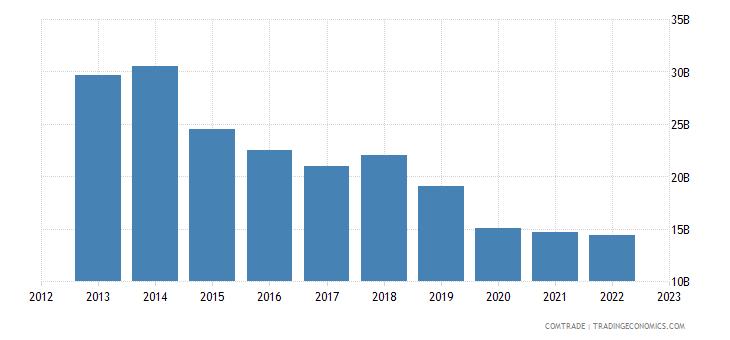 european union exports algeria